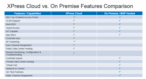 Meru XPress Cloud vs OnSite